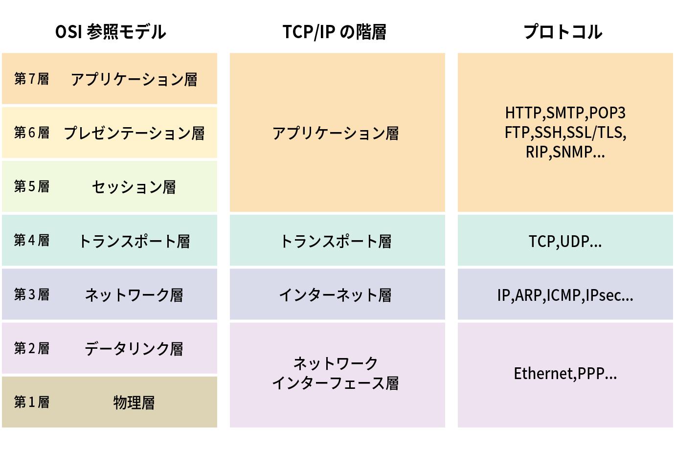 OSI参照モデル・TCP/IPの階層・プロトコルの関係図