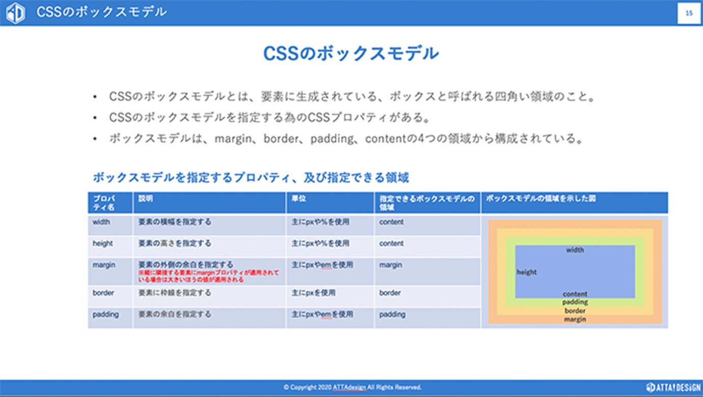 CSSのボックスモデルについてのスライド